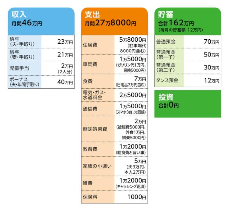 相談者「kumama」さんの家計収支データ