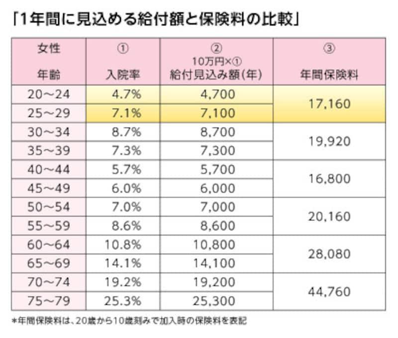 表「1年間に見込める給付額と保険料の比較」