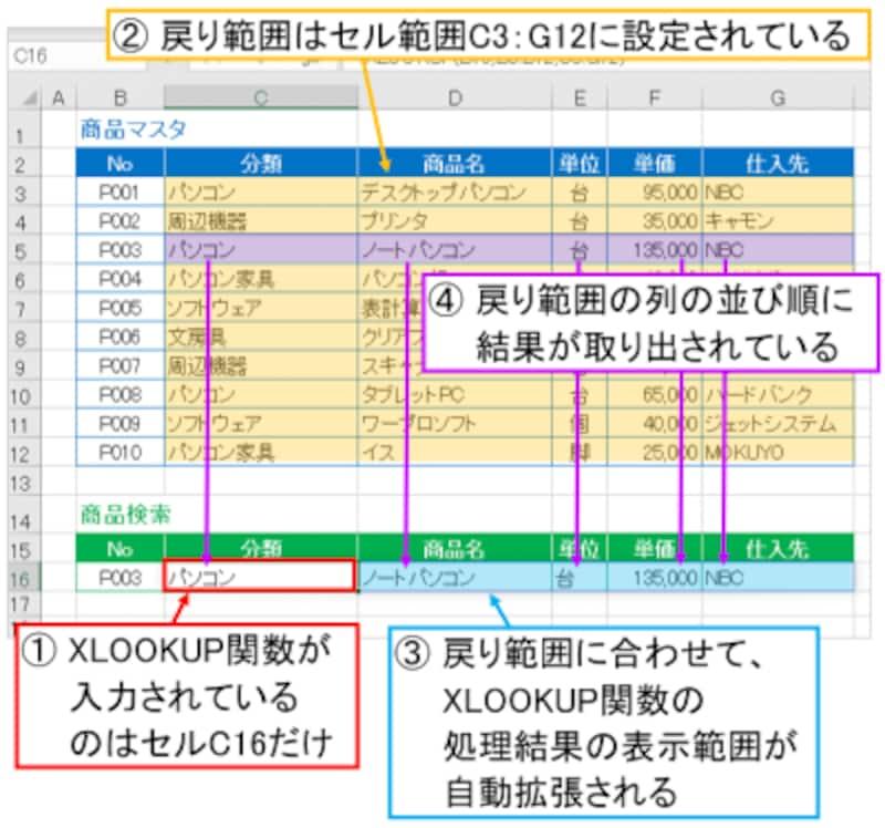 スピル機能によって複数列の取り出しが簡単にできる<br>※スピル機能も、Microsoft365(旧Office365ProPlus)のExcelで使用できる機能です。Excel2019では使用できないのでご注意ください。