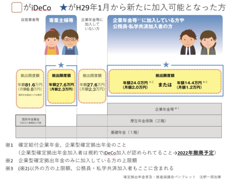 iDeCo、ideco,イデコ,公的年金,国民年金,厚生年金,3階,加入者区分,上限,DC