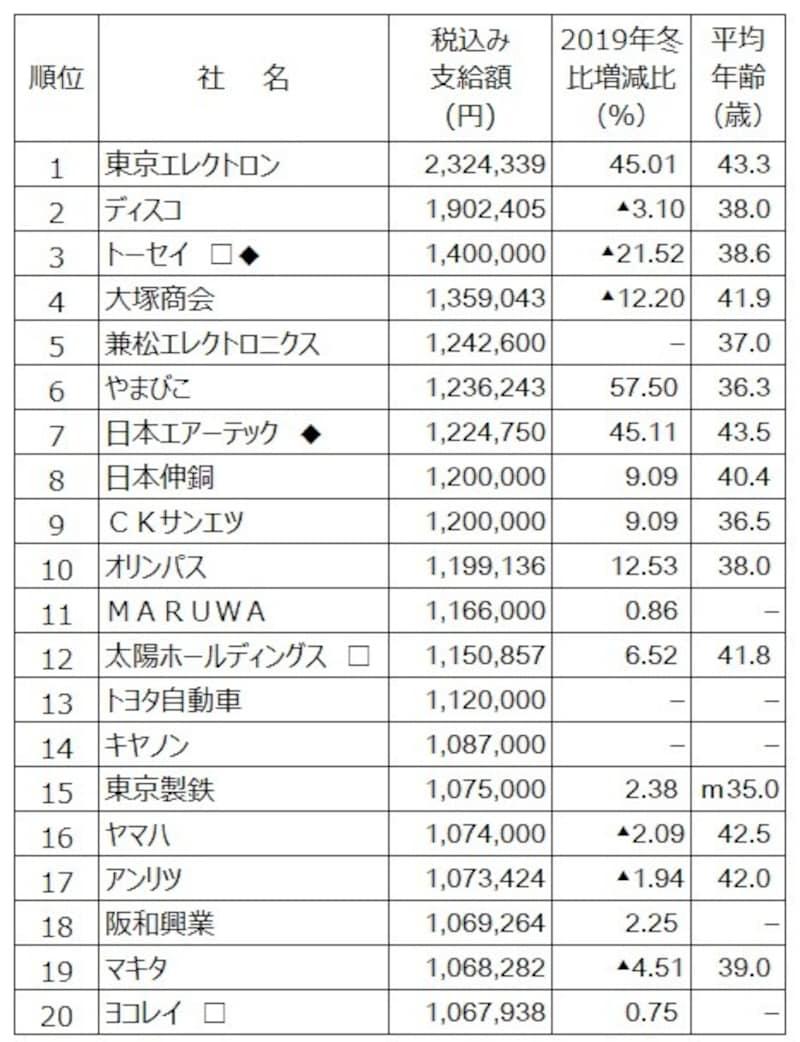 2020年冬のボーナス支給額ランキング(会社別)。会社別では東京エレクトロンがボーナス支給額トップ。(出典:日本経済新聞社ボーナス調査、2020年12月1日現在。○は会社回答段階。□は会社回答段階、◆は表記以外の支給あり、―は非公表、▲は減、mはモデル)