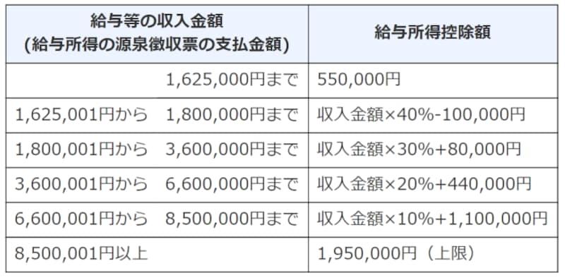 給与所得控除,サラリーマン,アルバイト,55万円,最低