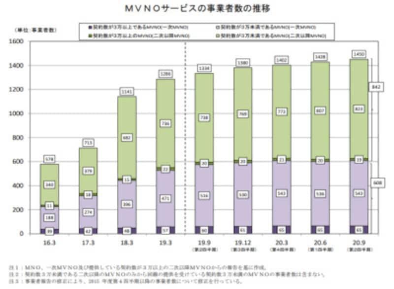 総務省「電気通信サービスの契約数及びシェアに関する四半期データの公表(令和2年度第2四半期(9月末))」より。MVNOの数は年々増加し、2020年度第2四半期には1450を超えている