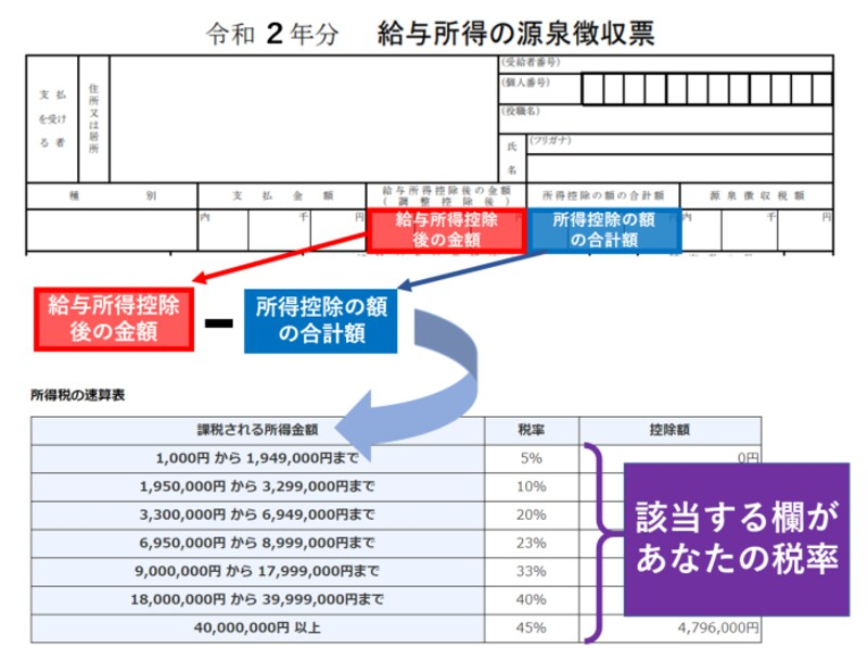 給与所得,源泉徴収票,所得税,速算表,税率,5%,10%,20%,23%,33%,40%,45%
