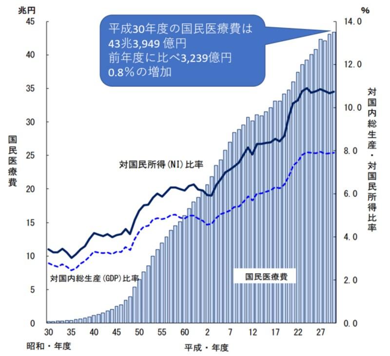 国民医療費,平成30年度,43兆円
