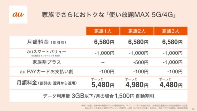 「使い放題MAX5G」「使い放題MAX4G」の割引の仕組み。期間限定の割引はなくなっている