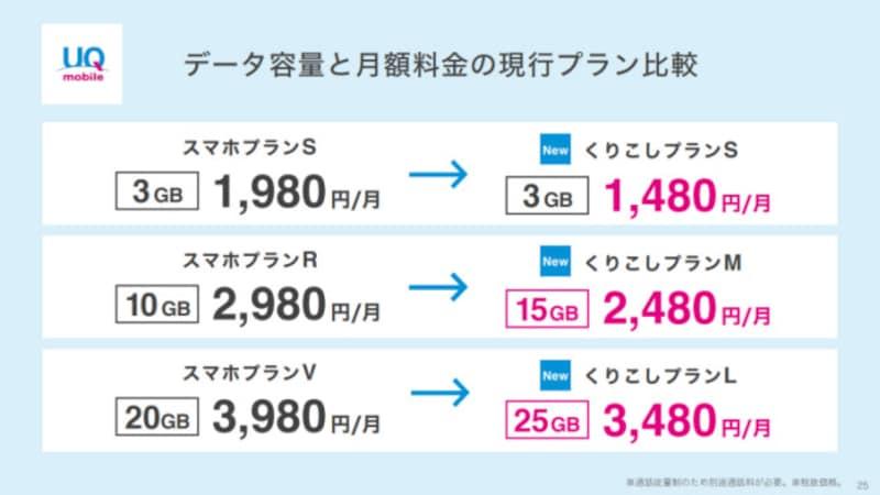UQmobileの新料金プラン「くりこしプラン」は、前身の「スマホプラン」と比べ家族に係る割引がなくなりベースの料金が値引きされたほか、一部プランは通信量の増量もなされている