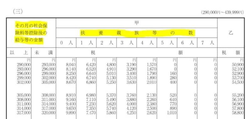 源泉徴収税,令和3年,扶養人数,社会保険料,給与所得