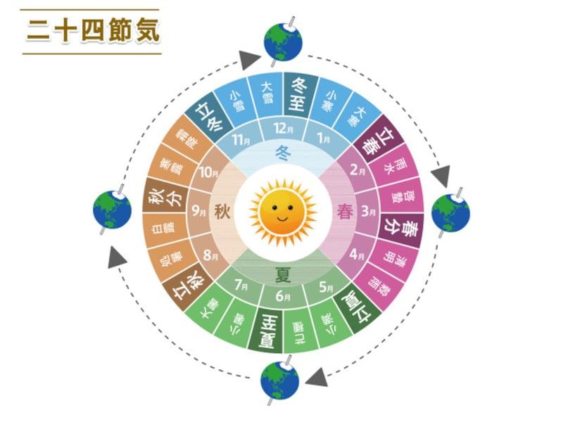 小満とは二十四節気のひとつ。二十四節気は季節の移り変わりを知るための目安で、その年の太陽の動きに合わせ1年を24等分して決めます