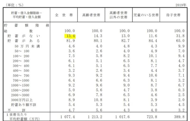 貯蓄,厚生労働省,2019年,国民生活基礎調査