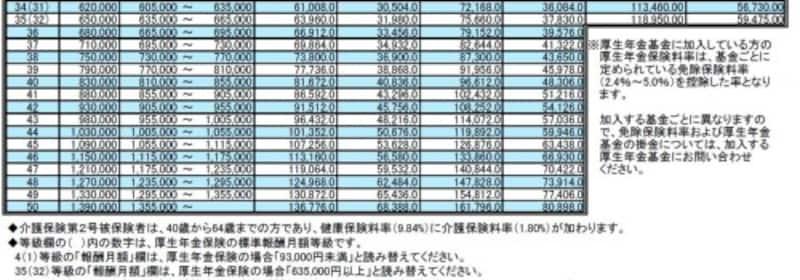 保険料額表2