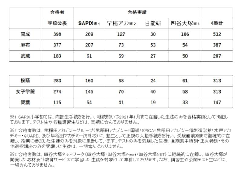 2021年度中学入試における、東京御三家の学校公表の合格者と大手4塾が発表している合格実績