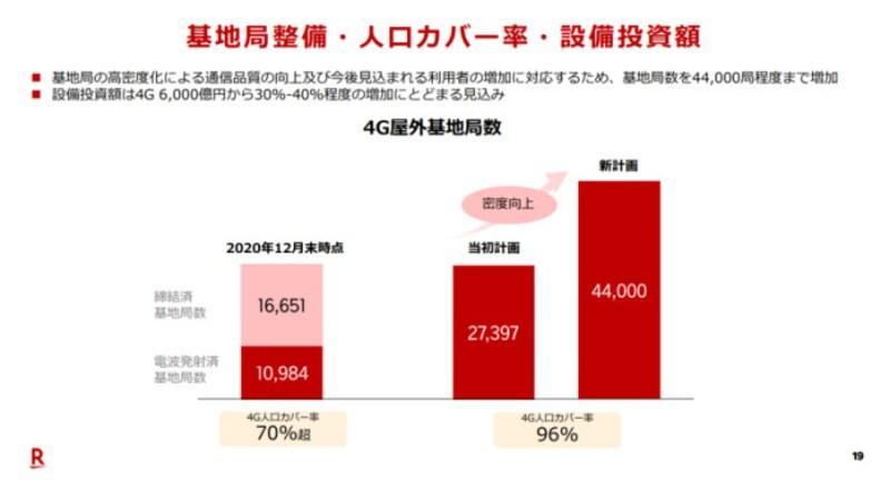 楽天モバイルは利用者増加による品質向上のため、基地局数を4万4000局にまで増やすと発表。それに伴い設備投資額が当初予定の6000億から、30~40%増えるとしていた