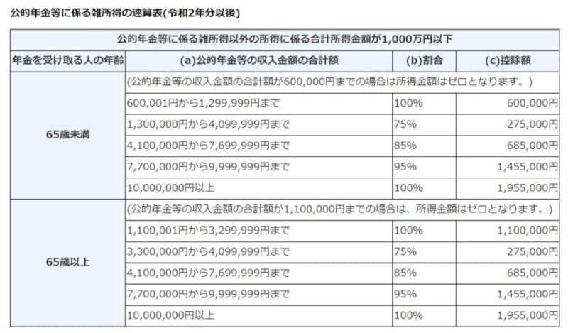 公的年金,雑所得,1000万円,国税庁,速算表,令和2年