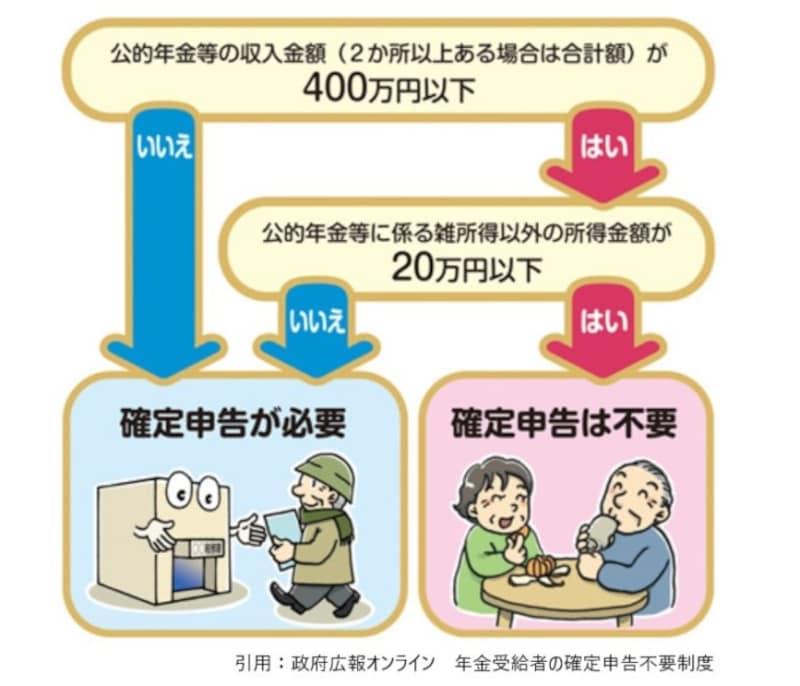 公的年金,確定申告,不要,400万円,20万円