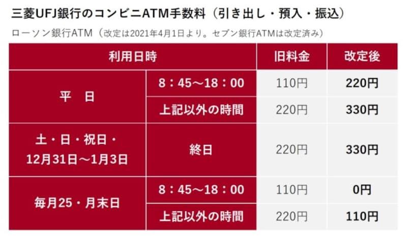 三菱UFJ銀行のコンビニATM手数料