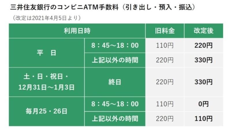 三井住友銀行のコンビニATM手数料