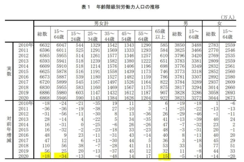 コロナ,65歳,労働人口,増加