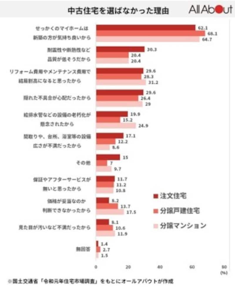 国土交通省令和元年「住宅市場動向調査」