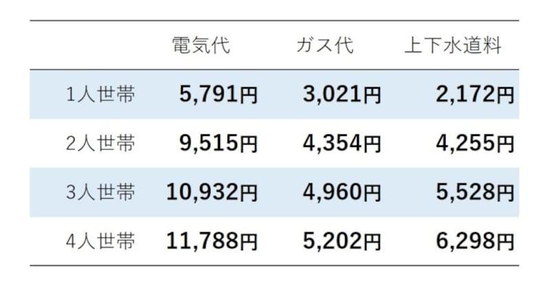 水道光熱費の平均