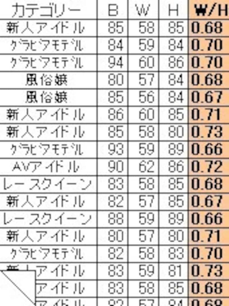 2/3 男性が好む女性の理想体型は?体重よりも比率が重要! [パーツ別 ...
