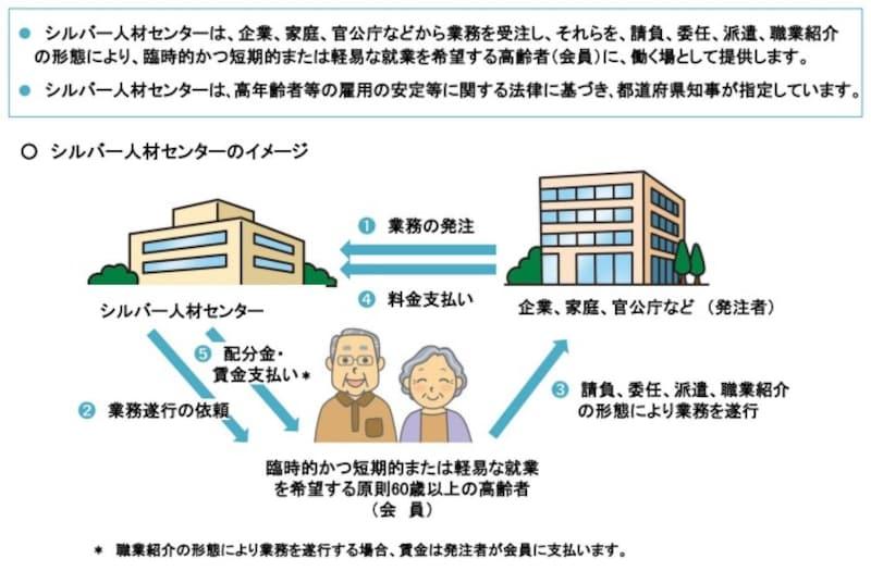 シルバー人材センター,都道府県知事,公益法人