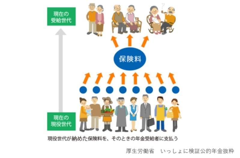 日本,公的年金,賦課制度,現役世代,年金受給世代,仕送り