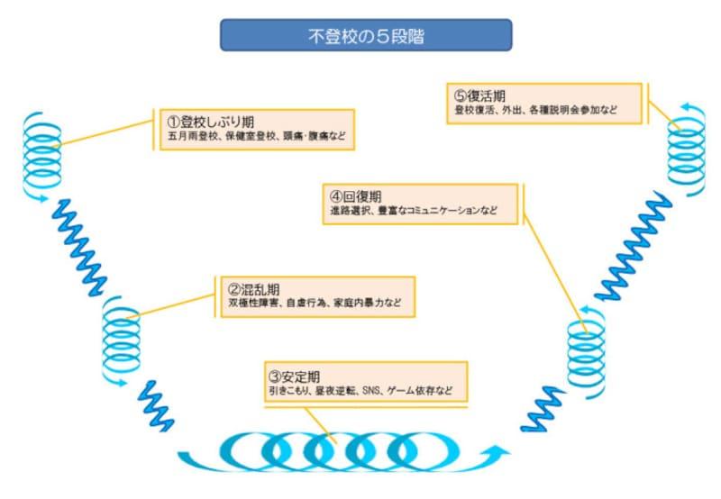 不登校の5つのサイクル