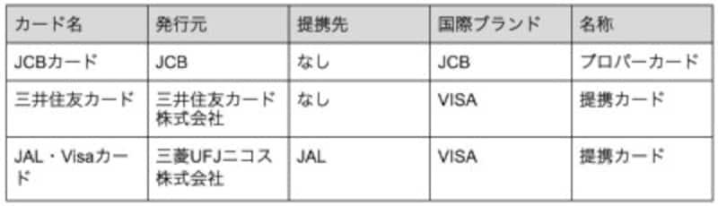クレジットカードの発行元、国際ブランドetc.