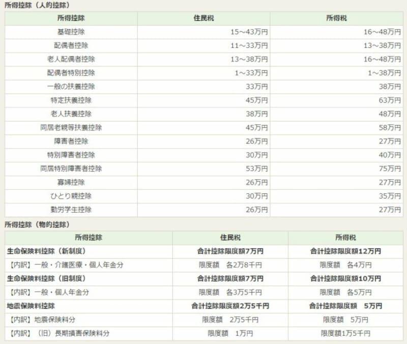 住民税の所得控除と所得税の所得控除の比較 (出典:練馬区ホームページより)