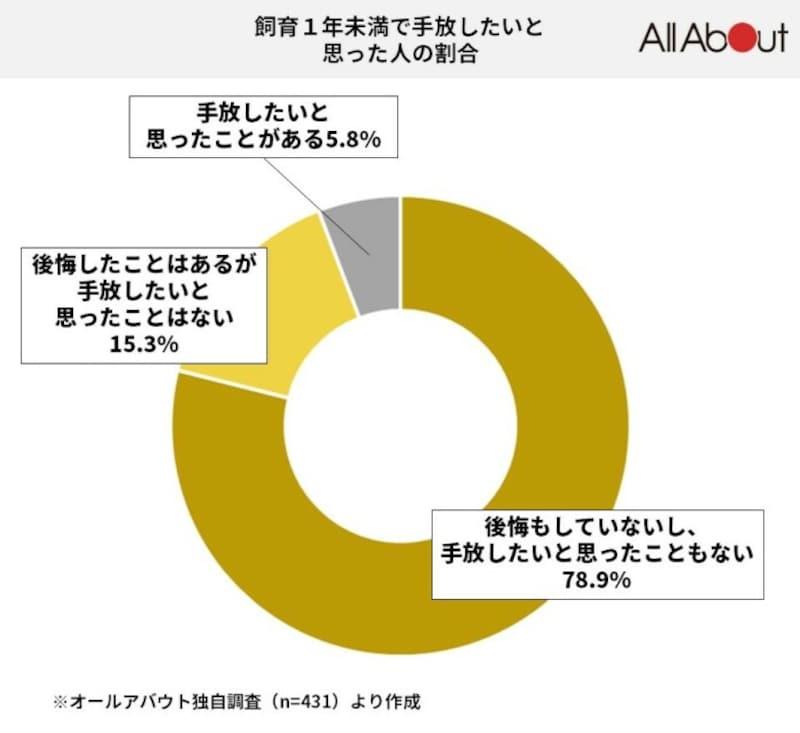 全体の5.8%が「手放したい」と回答