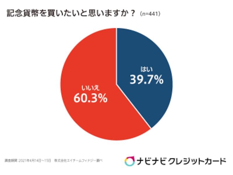 グラフ:株式会社エイチームの調査より