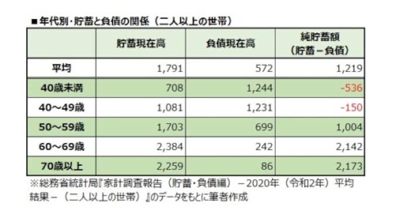 年代別・貯蓄と負債の関係(二人以上の世帯)
