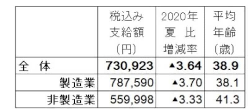 2021年夏のボーナス回答・妥結状況。全体の支給額平均は73万923円で2020年夏比3.64%減。調査対象の企業は、上場企業と日本経済新聞社が選んだ有力な非上場企業で回答618社のうち集計可能な196社のみで算出。(出典:日本経済新聞社賃金動向調査、2021年5月13日現在。加重平均、増減率と前年比は%、▲は減)