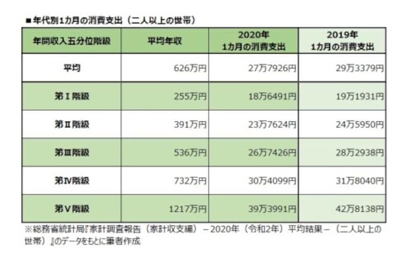 年収別1カ月の消費支出(二人以上の世帯)