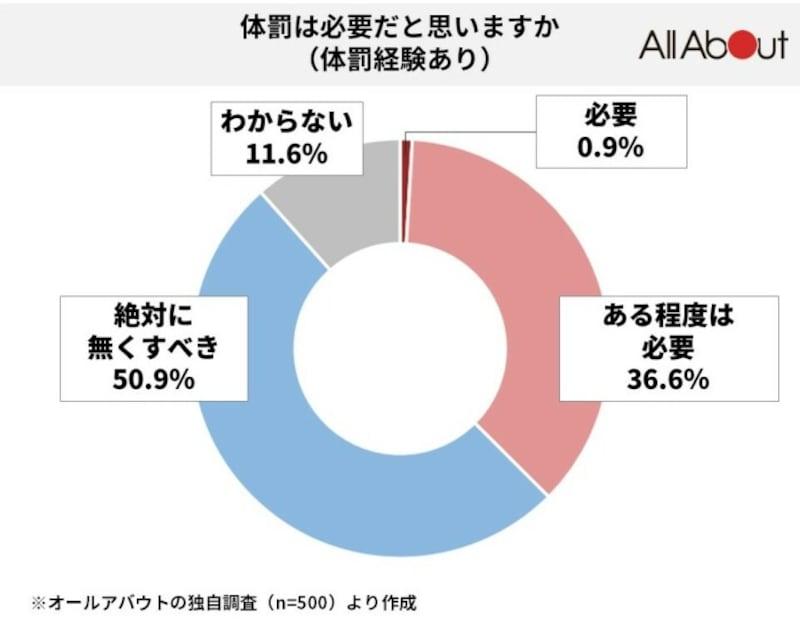 【体罰経験無し】では24.9%
