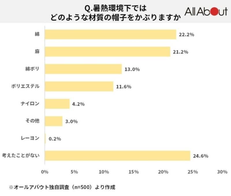 「綿」(22.2%)、「麻」(21.2%)、「綿ポリ」(13.0%)、「ポリエステル」(11.6%)