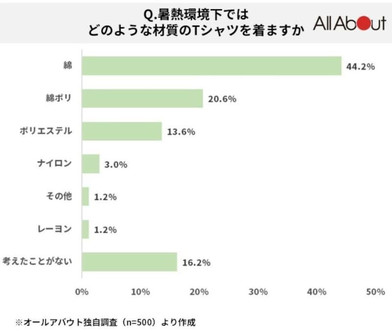 「綿」(44.2%)、「綿ポリ」(20.6%)、「考えたことがない」(16.2%)、「ポリエステル」(13.6%)