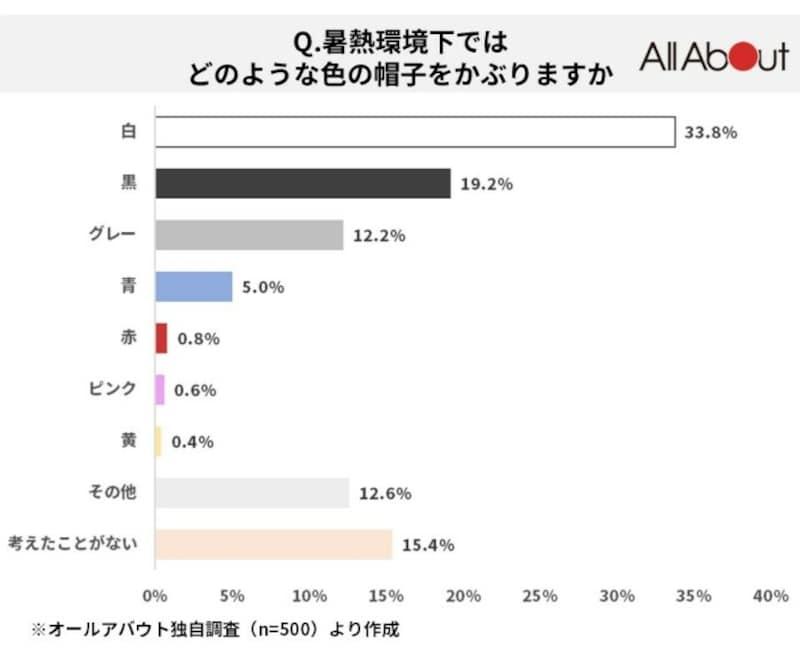 「白」(33.8%)が最も多い