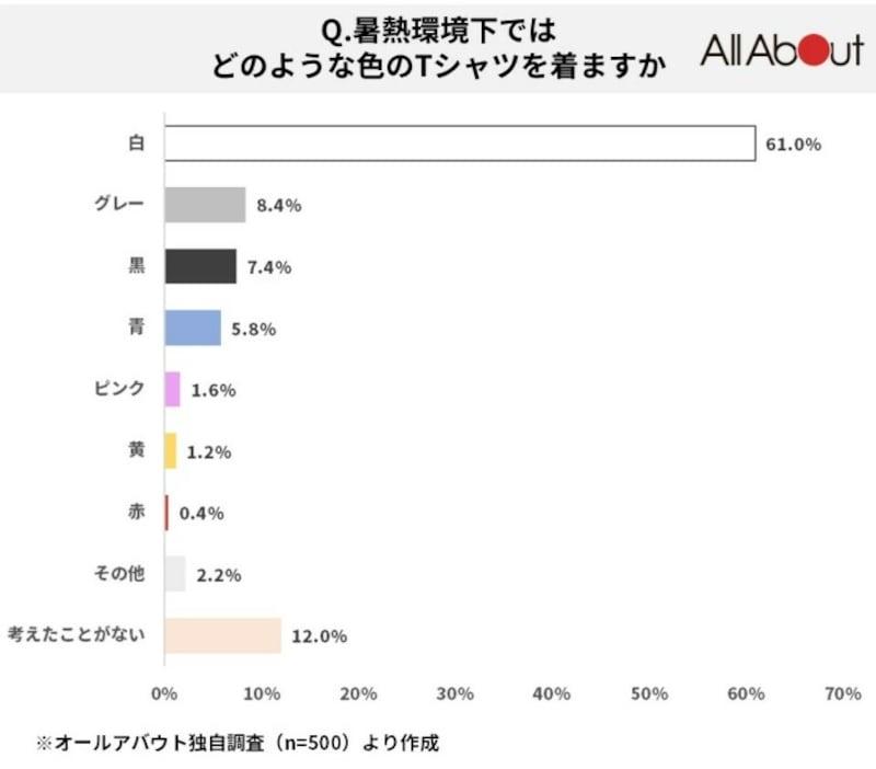 「白」(61.0%)がダントツ