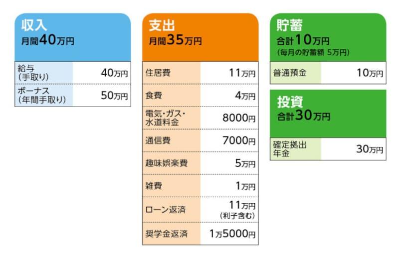 相談者「麻婆豆腐」さんの家計収支データ