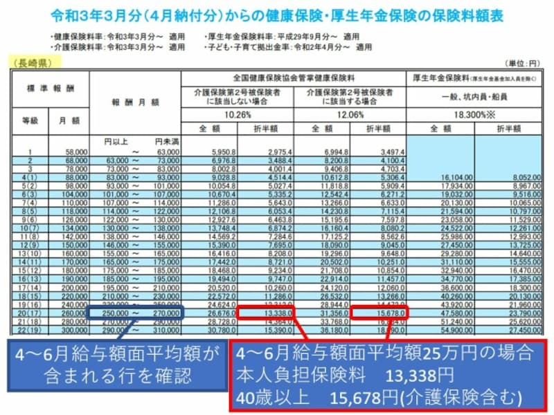 協会けんぽ、健康保険料、長崎県、令和3年度