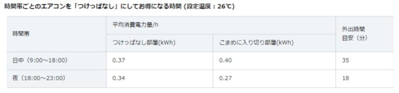 設定温度26度時、時間帯ごとのエアコンを「つけっぱなし」にしてお得になる時間(ダイキン工業のWebサイトより)