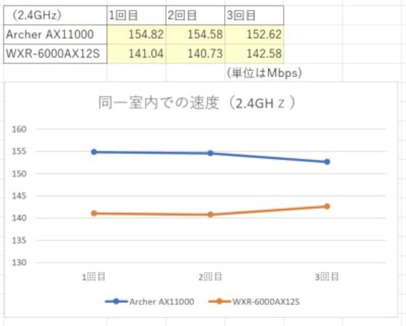 同一室内での結果 2.4GHz