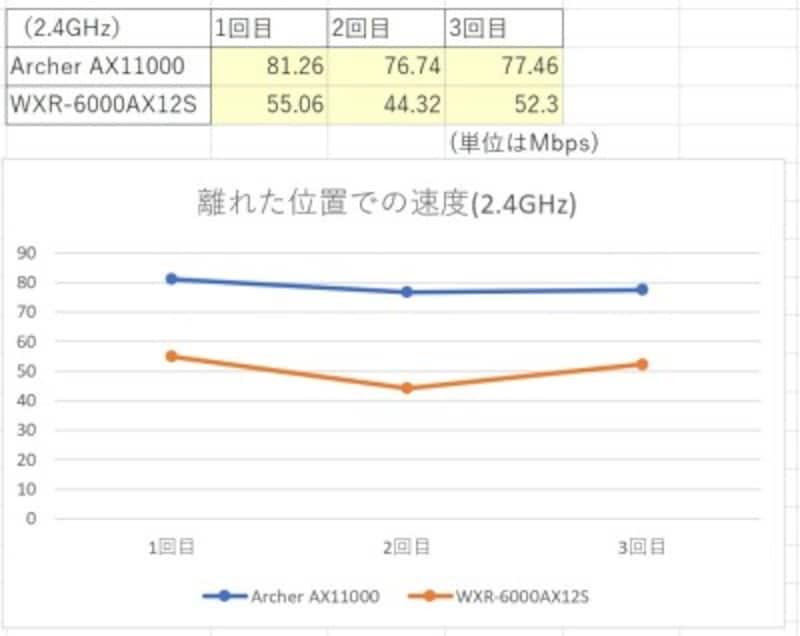 離れた位置での速度 (2.4GHz)