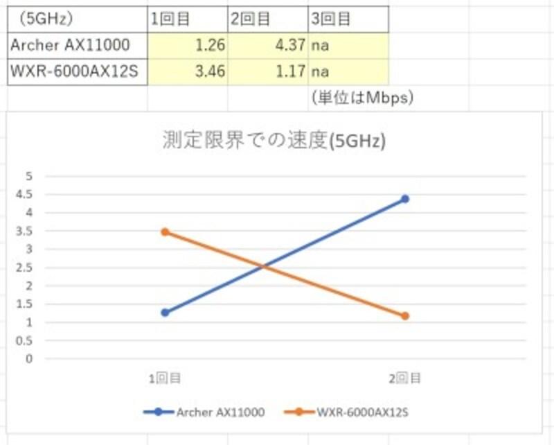 測定限界での速度(5GHz)