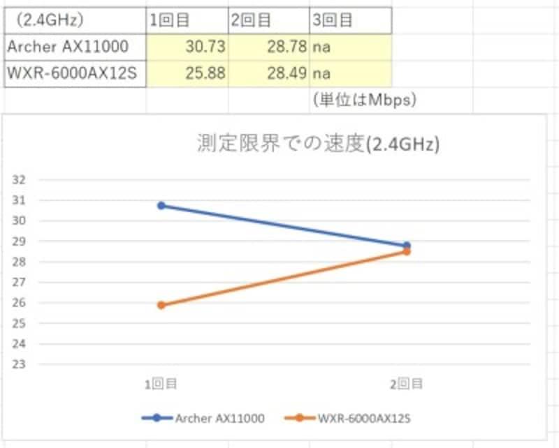 測定限界での速度(2.4GHz)