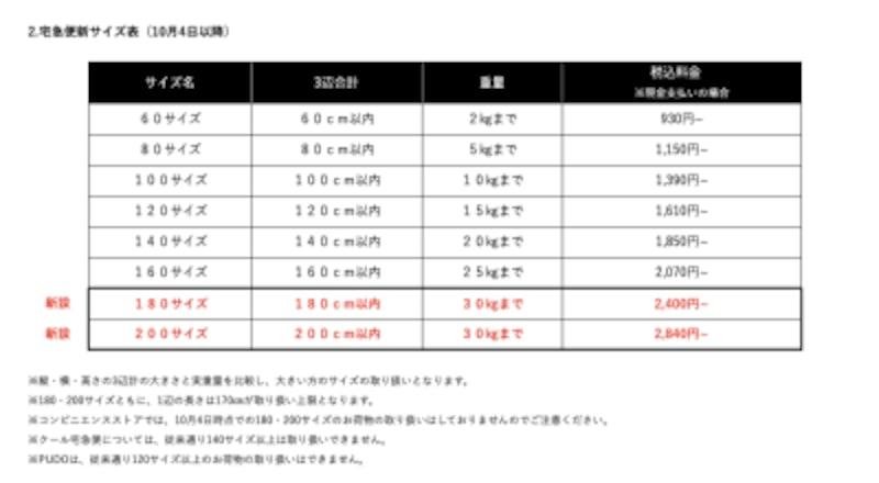 新サイズの料金など(画像:ヤマト運輸株式会社のホームページより)