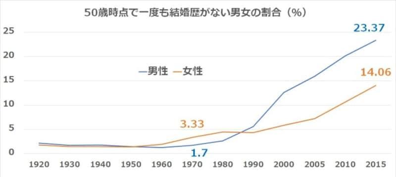 1960年代後半、見合い結婚と恋愛結婚の比率が逆転しました。※国立社会保障・人口問題研究所「人口統計資料集」2021年版をもとに筆者が作成