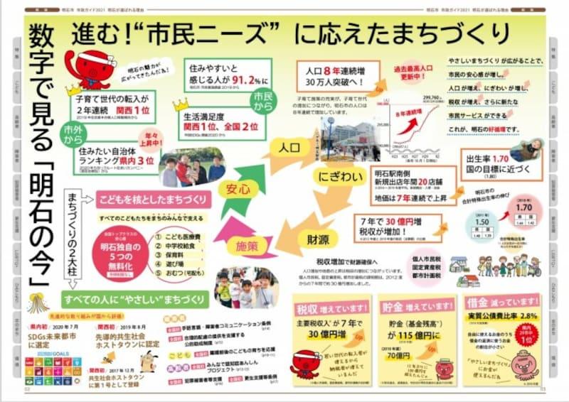 明石市,子育て支援,人口増,兵庫県,自治体,出生率